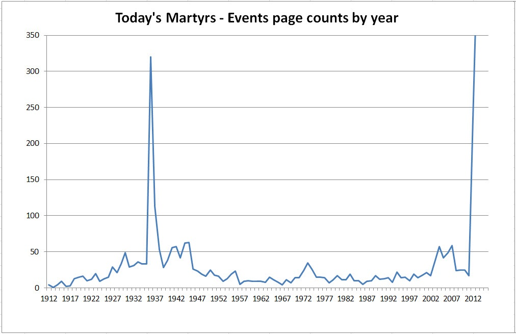 events-page-counts-by-year
