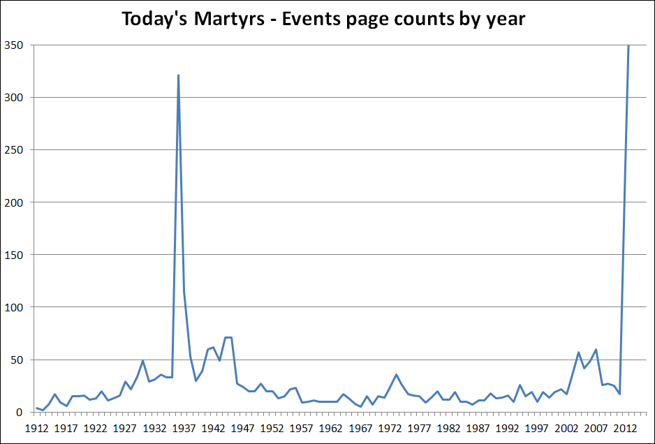 Events-page-counts-by-year-2017-03-25